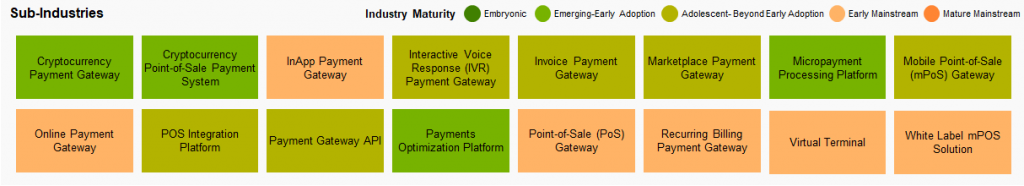 Sub Industries in Payment Gateways