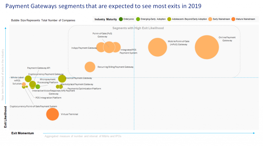 Payment Gateways prediction for M&A and Exits in 2019