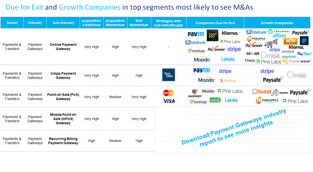 Attractive Payment Gateways Companies to see M&A in 2019